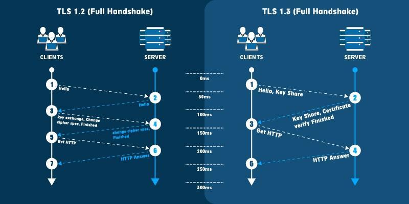 ssl handshake process